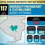 See how local high schools fared on SATs in 2017