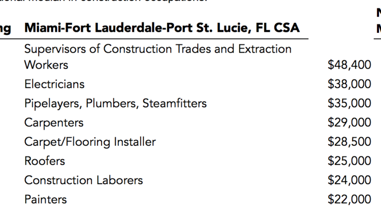 South Florida construction workers make lower-than-average