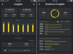 Snapchat courts influencers with new audience analytics