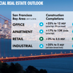 This will be the Bay Area's best property sector in 2018 – and it's not office or housing, says CBRE