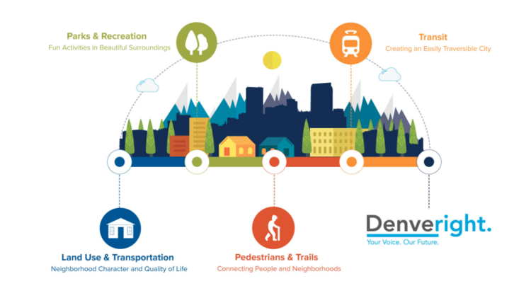 City to roll out denveright plan for community growth denver the community driven planning process addresses land use mobility parks and recreational resources malvernweather Images