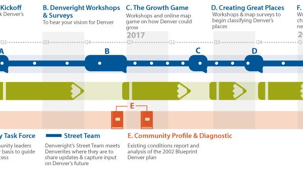 City to roll out denveright plan for community growth denver a timeline of the planning and implementation process malvernweather Choice Image