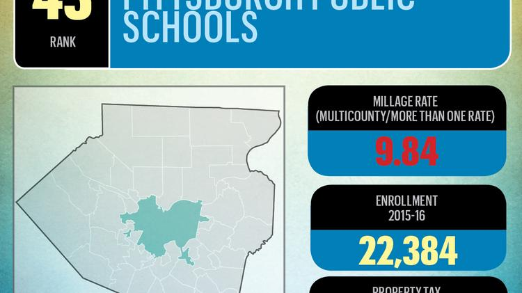 Slideshow: See how much property taxes vary by school