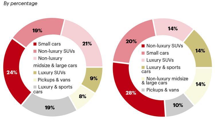 Japanese Auto Brands Dominate South Florida Market South Florida