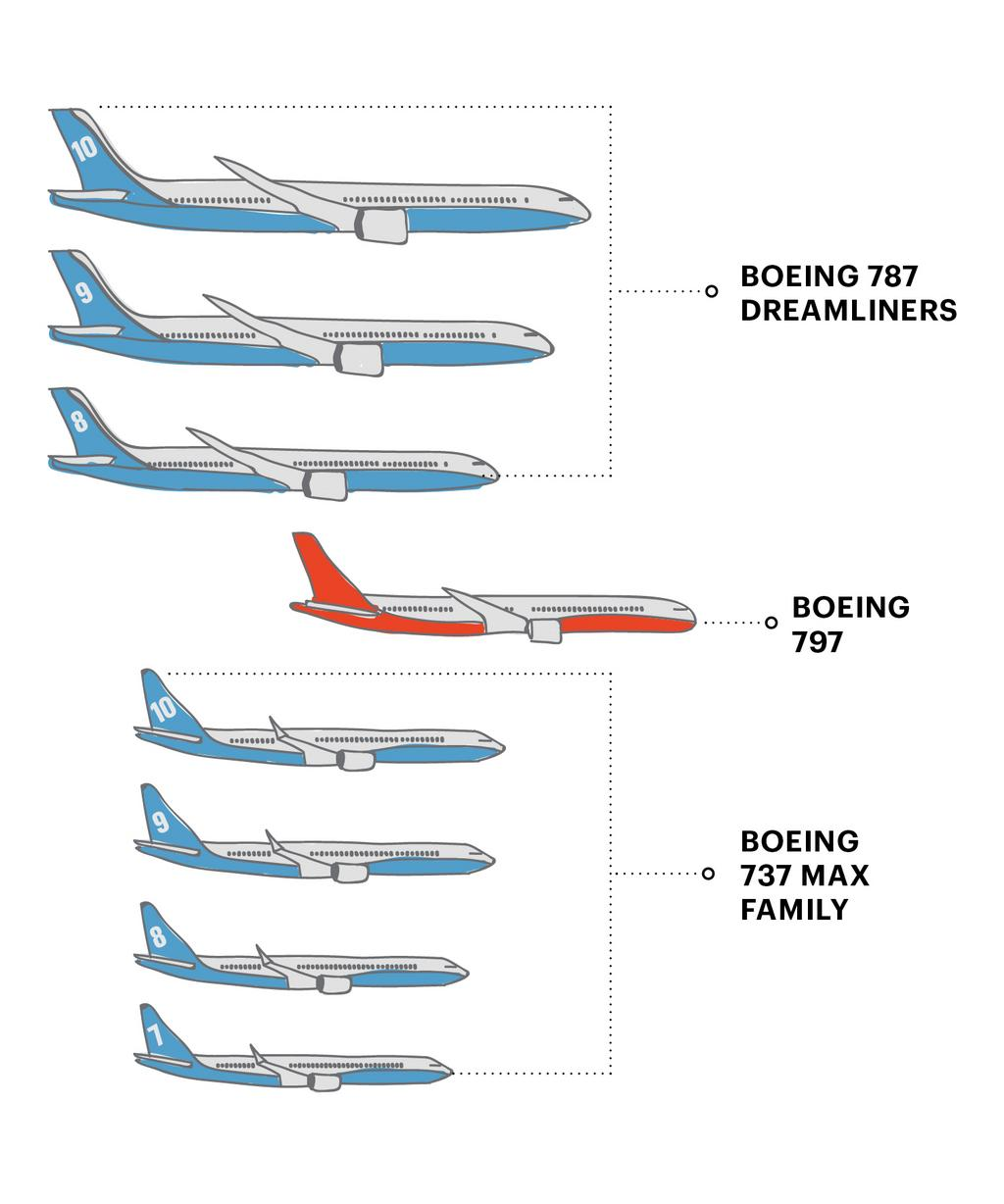 Boeing 797 size. ""