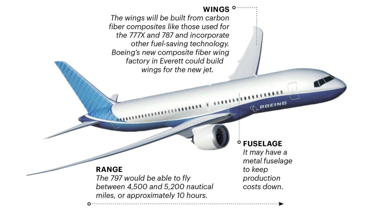 Resultado de la imagen para Boeing 797 NMA