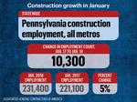Construction employment jumps in Pittsburgh metro for January