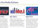 Owner of four KC radio stations files for bankruptcy