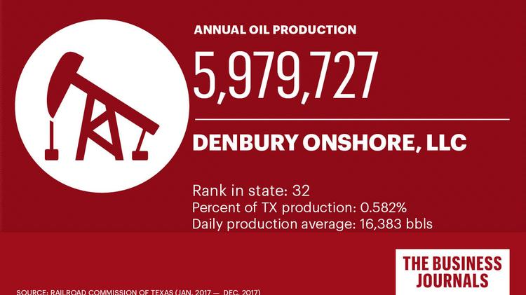 See Texas' 32 largest oil production companies - Dallas