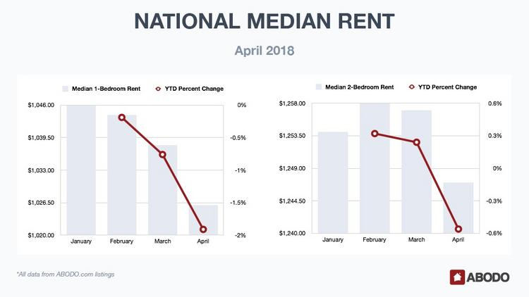 Median Rents In New York City Decrease For One And Two Bedroom Apartments