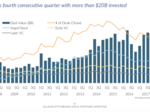 $28 billion in VC was deployed in first quarter — the most since 2006