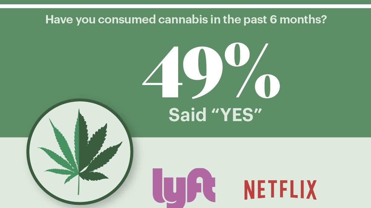 Which companies' employees are most likely to use weed? 4/20