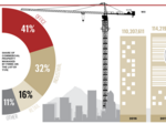 Commercial property managers see square footage surge yet face lingering supply constraints