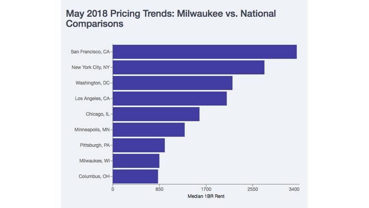 Phenomenal Suburban Rents May Be Paying Higher Than Milwaukee Home Interior And Landscaping Staixmapetitesourisinfo
