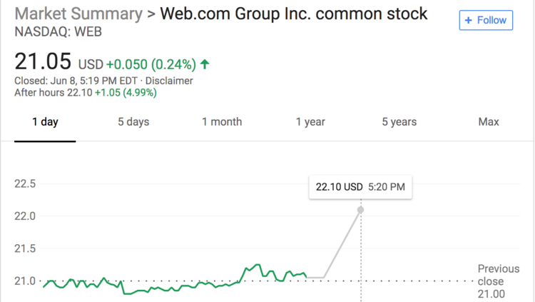 Web Stock Spikes After Starboard Value Picks Up Big Stake