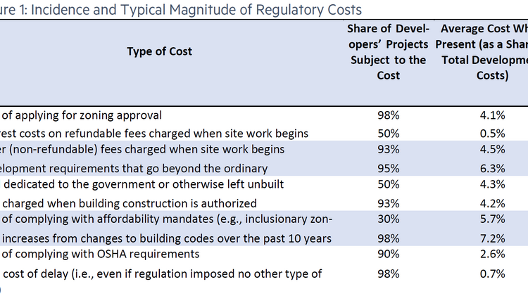 Responses to a survey of regulatory building costs.