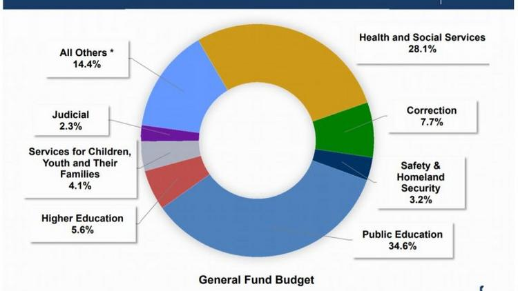 delaware senate passes 4 27 billion budget philadelphia business