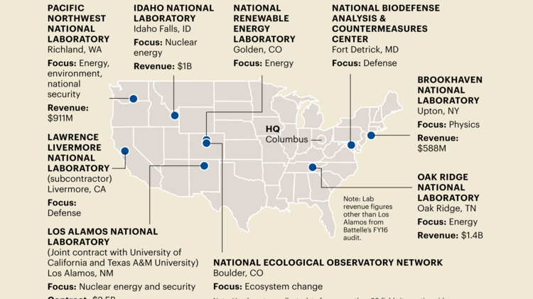 Battelle gets the keys to Los Alamos National Laboratory