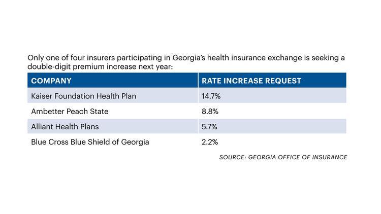 Georgia Health Insurers Seeking More Modest Premium Hikes For 2019