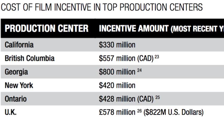 Georgia No Longer No 1 In Feature Film Production Atlanta