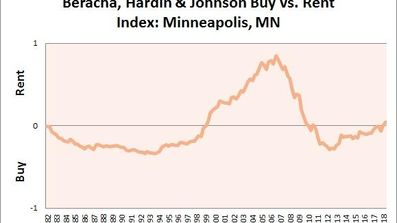 Report It S Now Better To Rent Than Own In Minneapolis But Just