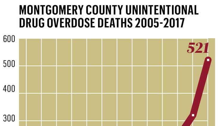 Montgomery County's rate of unintentional drug overdose deaths from 2005 to 2017 have been rising.