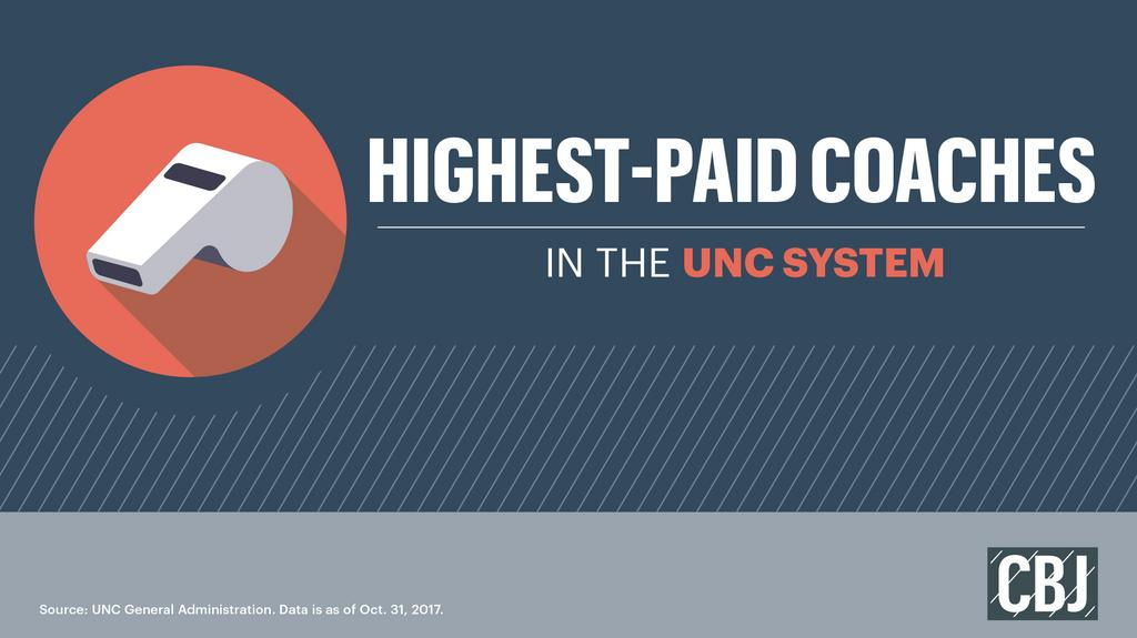 Public paychecks: Check out the highest-paid coaches in the UNC System