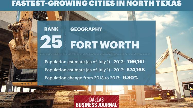 North Texas' Fastest-Growing Cities
