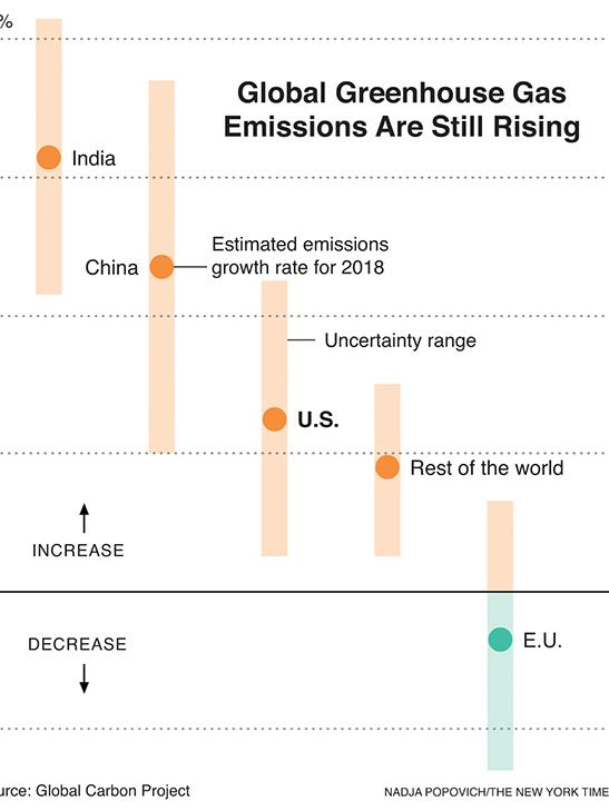 Greenhouse Gas Emissions Rise Like A Speeding Freight Train In