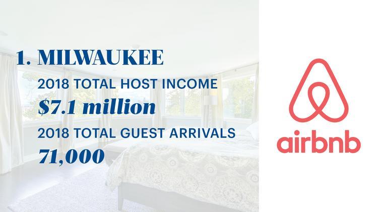 Wisconsin Airbnb hosts earn $41 million in 2018 - Milwaukee