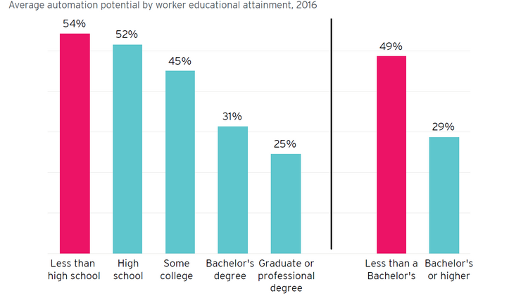 Although A Bachelors Degree Is No Fail Safe Measure For Protection From Automation Professions