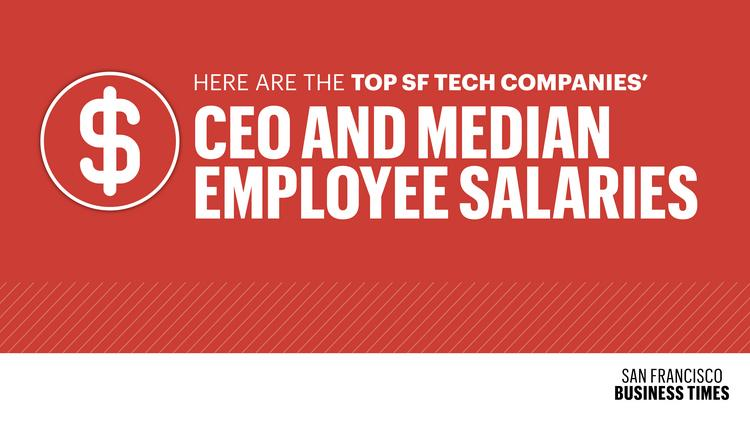 How Twitter, Salesforce and Yelp pay their CEOs and median employees