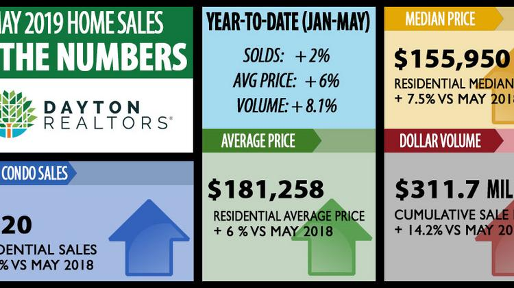Tremendous Home Sales Continue Breakneck Pace Dayton Business Journal Interior Design Ideas Clesiryabchikinfo