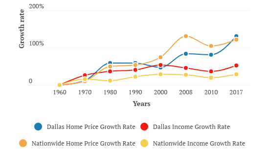 Home prices in DFW, nationally far outpacing income growth