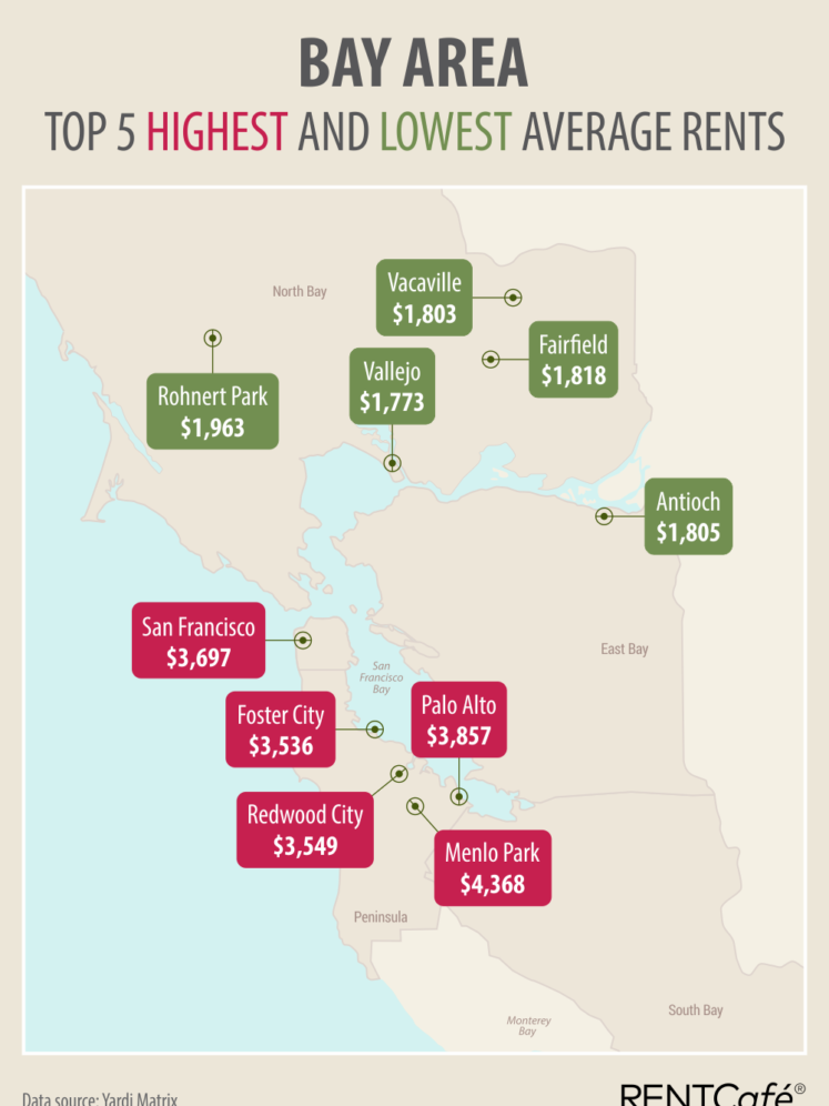 The most expensive average rents in the Bay Area this summer were also some of the highest nationally.