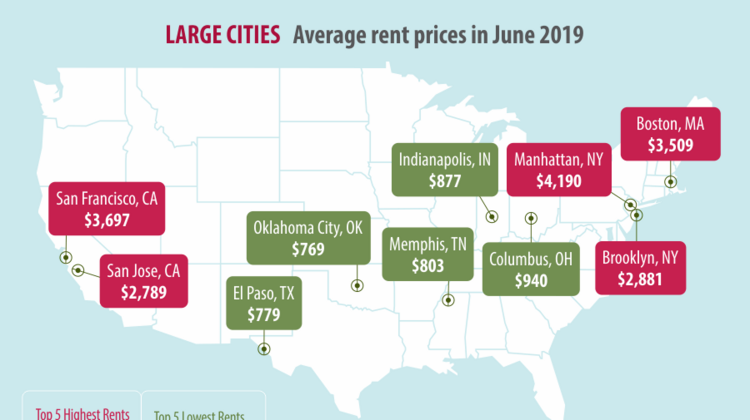 The top 5 most expensive and cheapest average rents in the U.S.