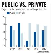 Public projects vs. private projects on the Commercial Construction Projects list.