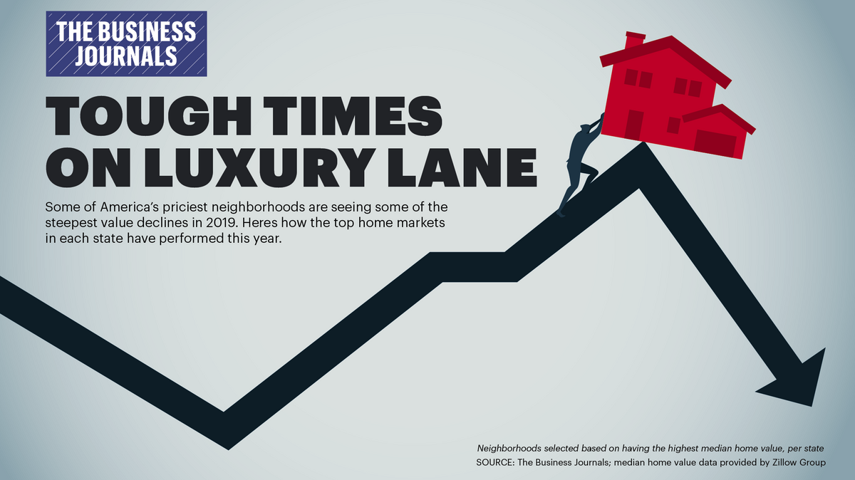 Real Estate Market Trends 2020.Noah Martin On Linkedin Https Lnkd In Ecfzwsk