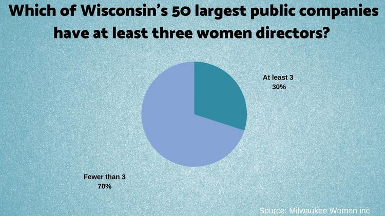 Which of Wisconsin's 50 largest public companies have at least three women directors?