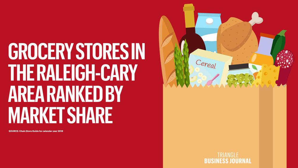 Grocery stores in the Raleigh-Cary area ranked by market share (Slideshow)