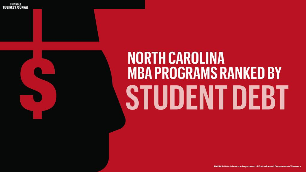 Ranked: Student debt levels for MBA programs in North Carolina (Slideshow)