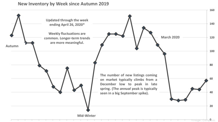 As illustrated in the chart, activity has been ticking up in the San Francisco real estate market since the crash first hit after shelter-in-place rules came into effect in mid-March.