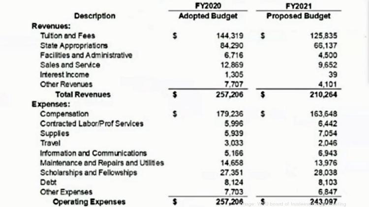 Wright State Academic Calendar 2022.Wright State University Projects 47m Revenue Shortfall Next Year Dayton Business Journal