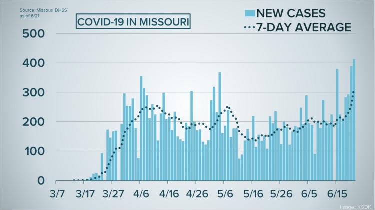 U.S. Reports Record Number Of New Coronavirus Cases