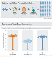 """An infographic included in KPMG's new report, """"Self-Driving Cars: Are We Ready?"""" Focus groups in California, Illinois and New Jersey found that consumers are more willing to buy autonomous vehicles from tech companies than traditional automakers."""