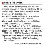 Most large area banks have gained market share since last year, FDIC data shows