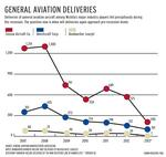 Weak light jet market, FAA standstill cast shadows in advance of NBAA convention