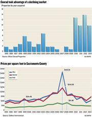 Chart: Conrad to advantage of a declining market