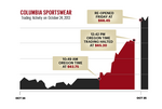 Columbia Sportswear's lost 18 minutes: Why its stock briefly stopped trading