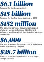Freeport-McMoRan's profits slip in 3Q